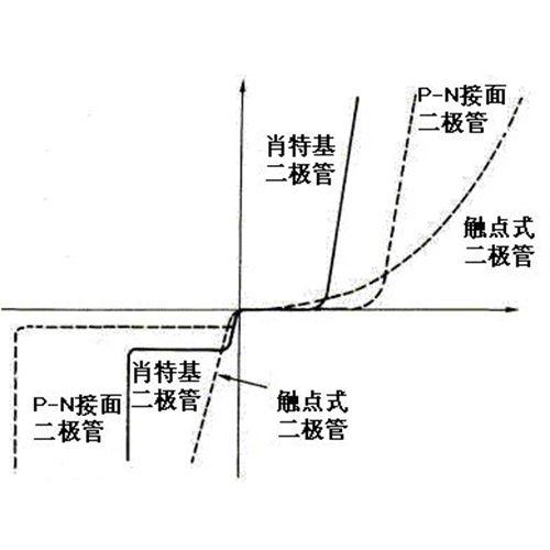 肖特基二极管的作用知识