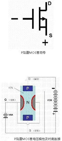 大功率MOS管