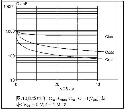MOSFET的Datasheet