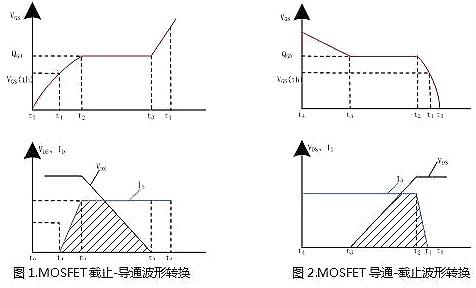 电源MOSFET,EMI