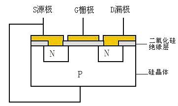 MOSFET IGBT