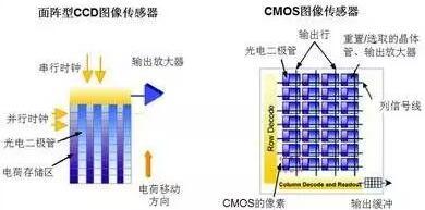 cmos图像传感器