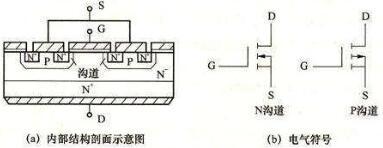 电力场效应管工作原理