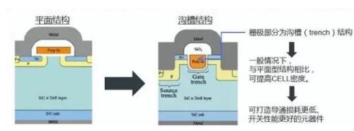 碳化硅二极管的应用