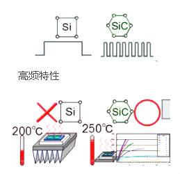 碳化硅二极管厂家