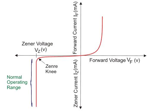齐纳二极管