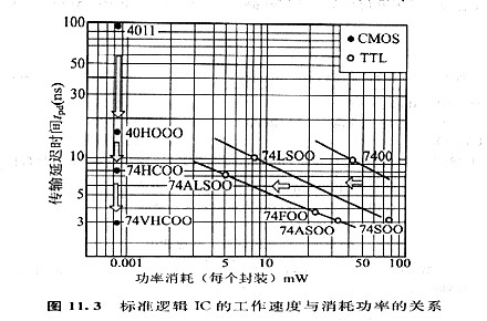 CMOS逻辑电路