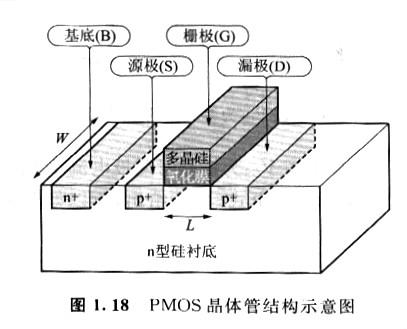 MOS晶体管