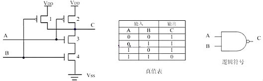 CMOS,MOS管,CMOS逻辑电平