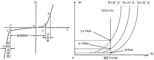 影响LED驱动电源因素