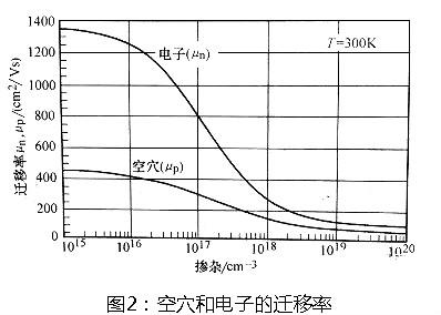 功率MOSFET选型