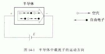 半导体的电导率