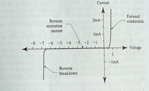 齐纳二极管的工作原理