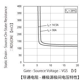 MOSFET场效应管