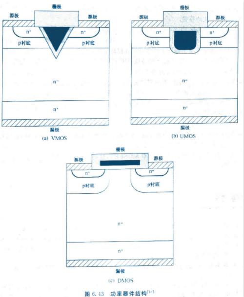 MOSFET的基本结构