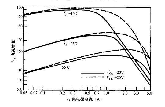 双极型晶体管的直流增益曲线图