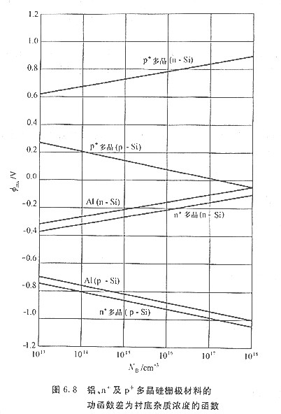 MOS管半导体的函数差