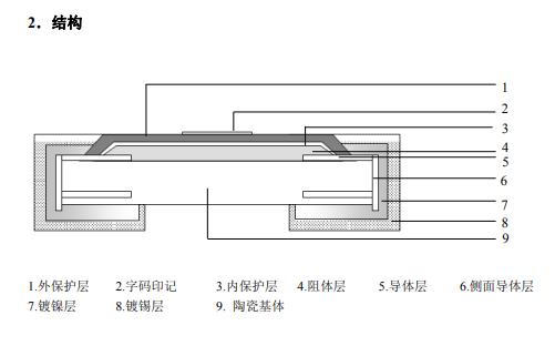 厚膜晶片电阻