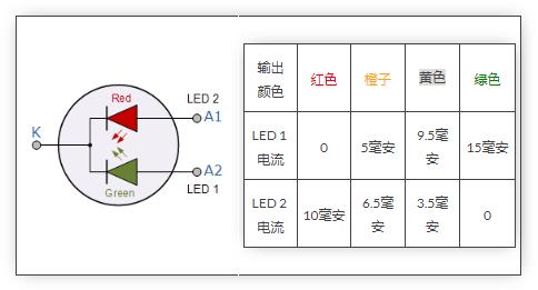 LED的工作原理