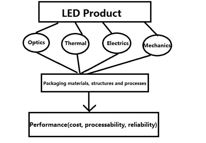 大功率LED发光二极管