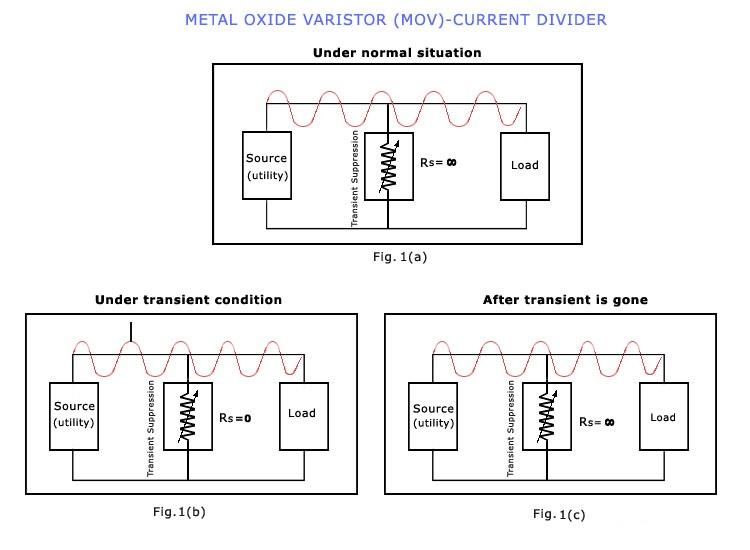 金属氧化物压敏电阻