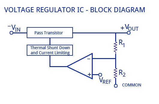 IC稳压器工作原理