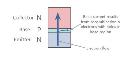 晶体管原理