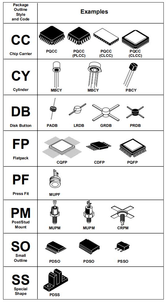 二极管,MOS管,集成电路选型