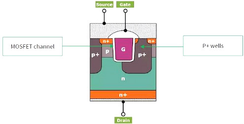 碳化硅MOSFET