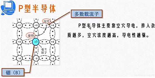 p型半导体