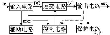 逆变器原理