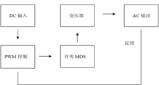 逆变器工作原理