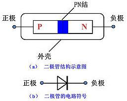 整流二极管, 整流二极管反向恢复过程