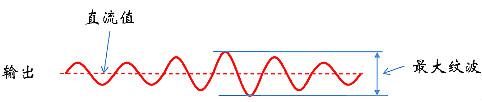 浪涌,纹波,冲击电流