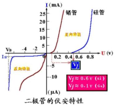 晶体二极管的伏安特性曲线