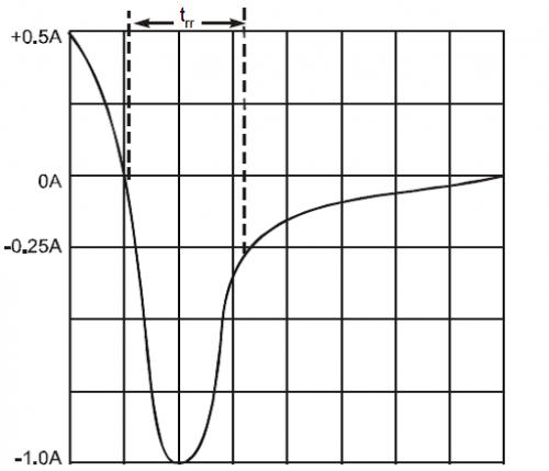 二极管的参数